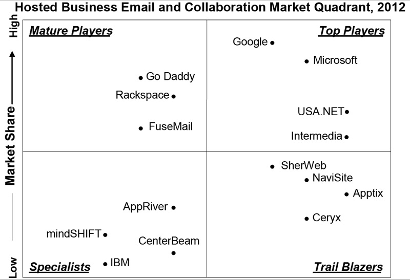 Cloud-e-Mail-Magic-Quadrant-2012