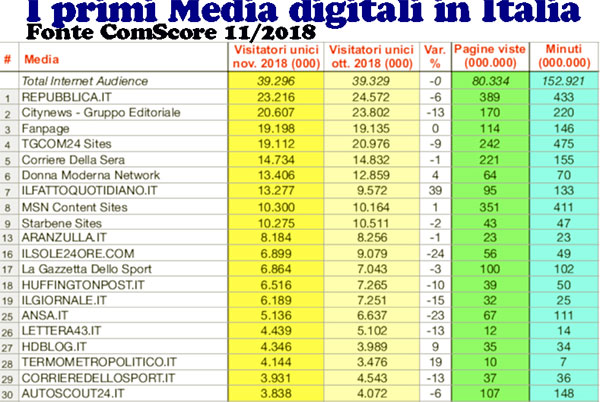 Digital Media in Italia: Classifica Novembre 2018. Fonte ComScore 2019