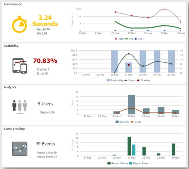 Mobile-Application-Monitoring