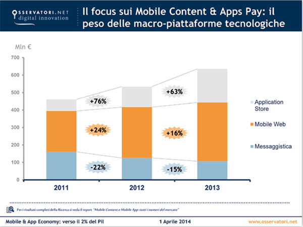 Mobile-Content-APPS-PAY-2013-2016