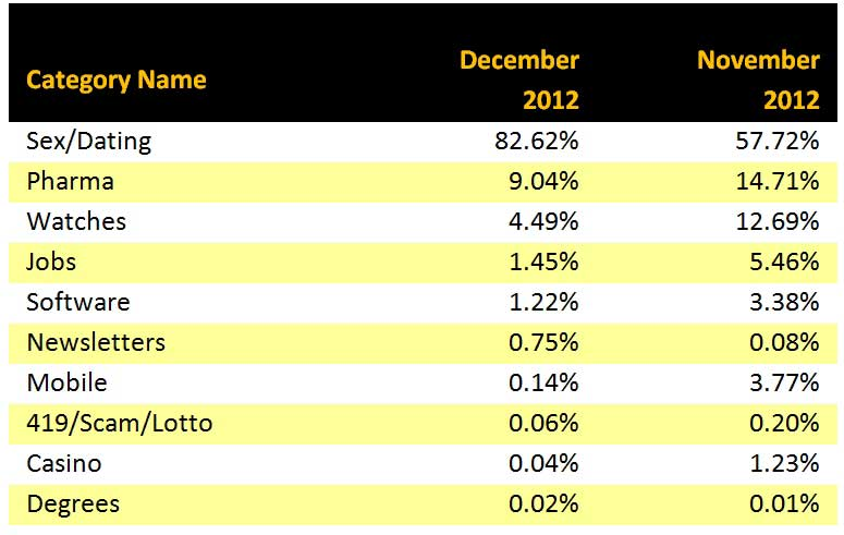 Tabella Intelligence Report Symantec Dicembre 2012