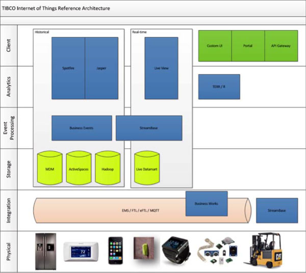 Tibco IoT Reference Architecture