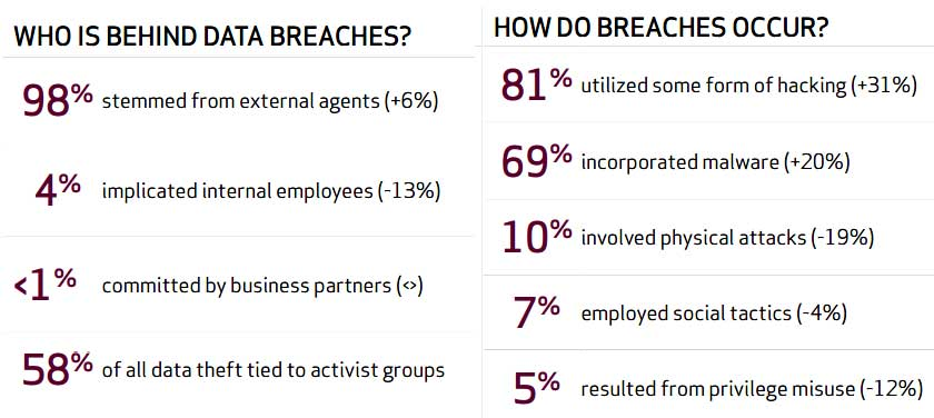 Verizon 2012 Data BREACH Investigations