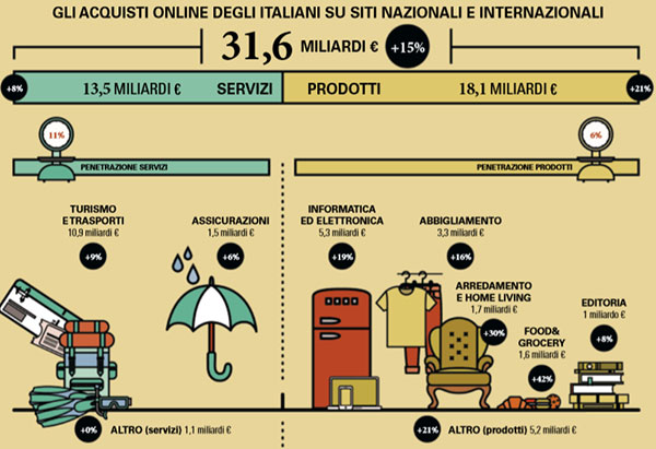 e-Commerce in Italia 2019