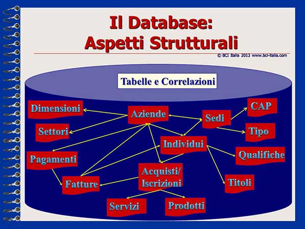 eMail Marketing Capitolo 3 Database e Mailing List 9