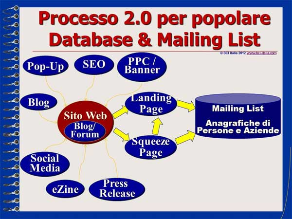 e-Mail Marketing in Italia e per gli Italiani Capitolo 5 Slide 03